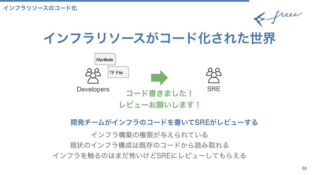 50 ΠϯϑϥϦιʔεͷίʔυԽ SRE Developers ίʔυॻ͖·ͨ͠ʂ ϨϏϡʔ...