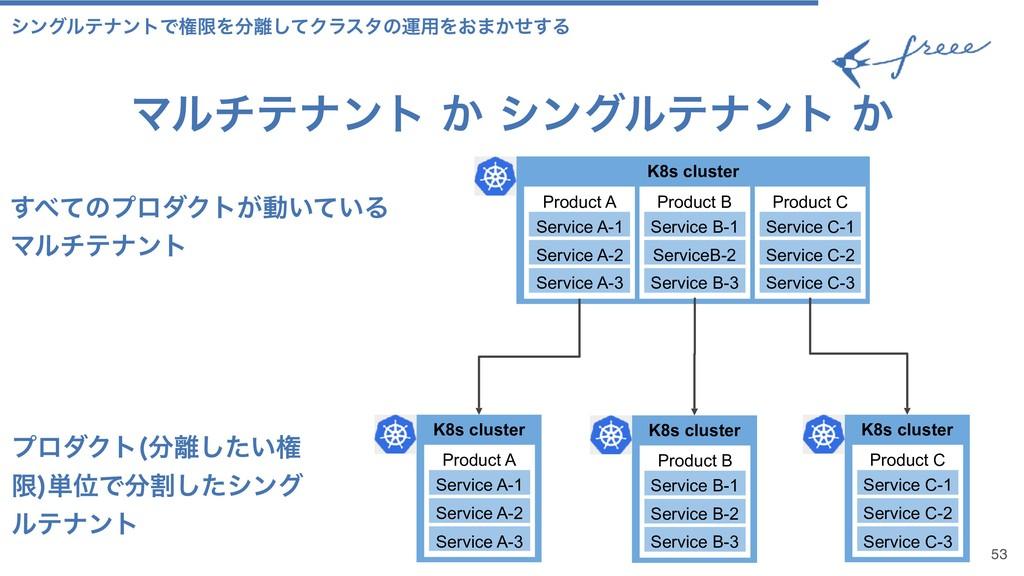 Ϛϧνςφϯτ͔γϯάϧςφϯτ͔ 53 K8s cluster Product A S...