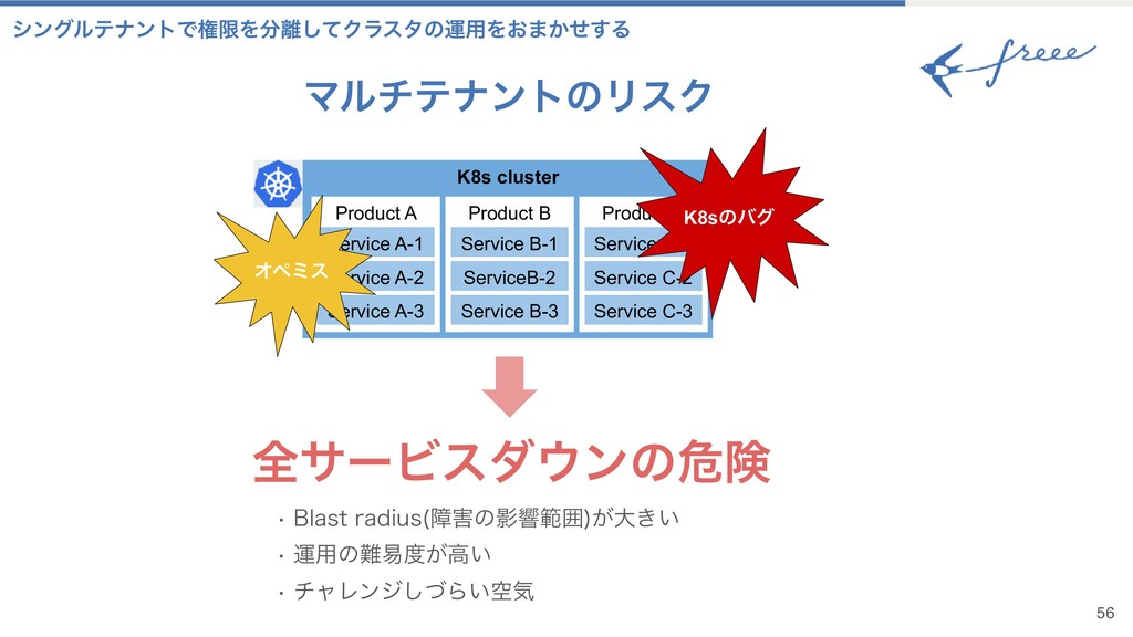 K8s cluster Product A Service A-1 Service A-2 S...