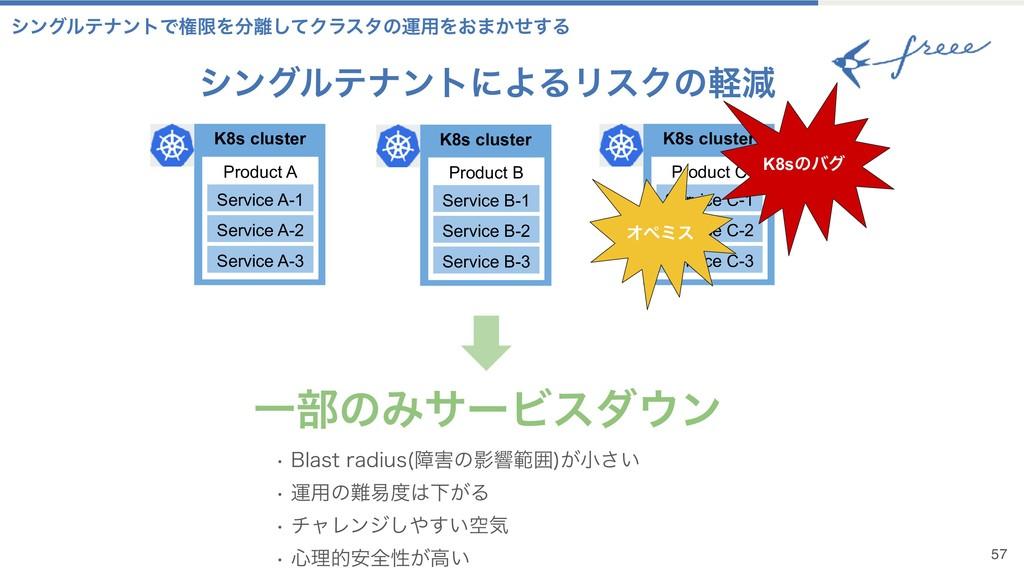 γϯάϧςφϯτʹΑΔϦεΫͷܰݮ 57 K8s cluster Product A Serv...