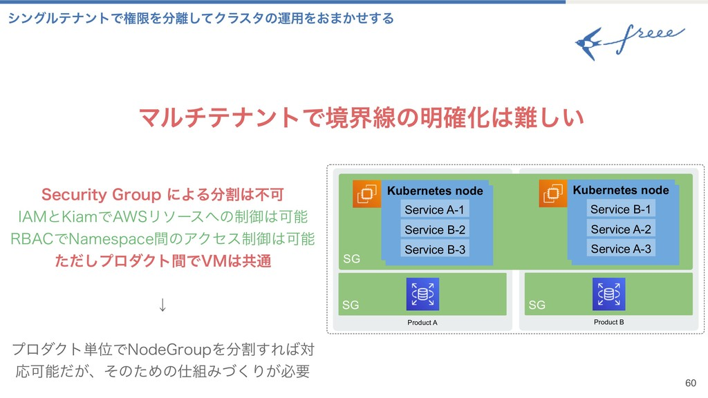Product B ϚϧνςφϯτͰڥքઢͷ໌֬Խ͍͠ 60 Product A SG K...
