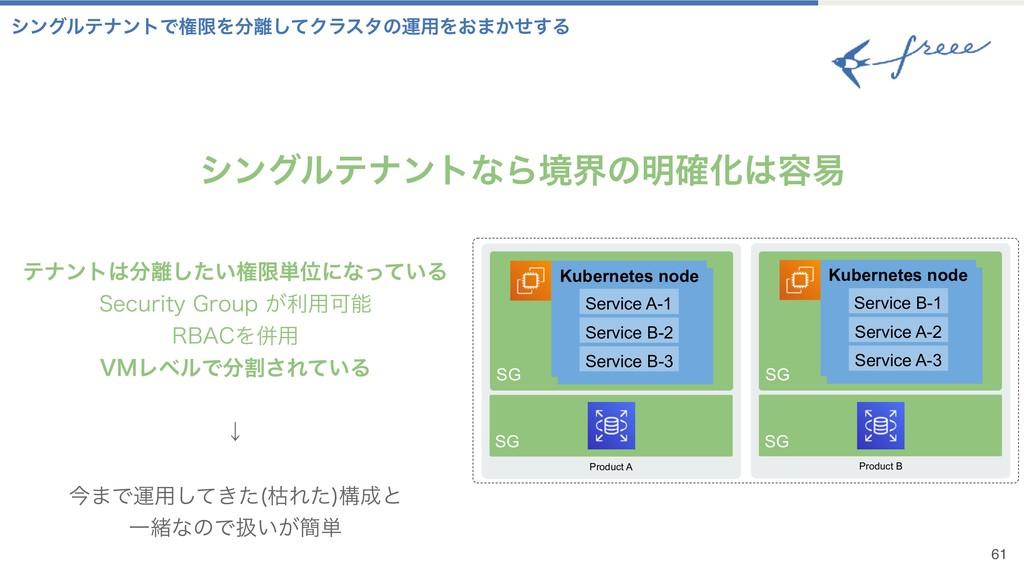 Product B SG Product A SG Kubernetes node Kuber...