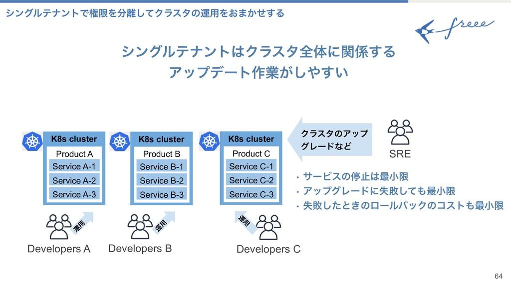 64 γϯάϧςφϯτͰݖݶΛͯ͠Ϋϥελͷӡ༻Λ͓·͔ͤ͢Δ Developers A ...