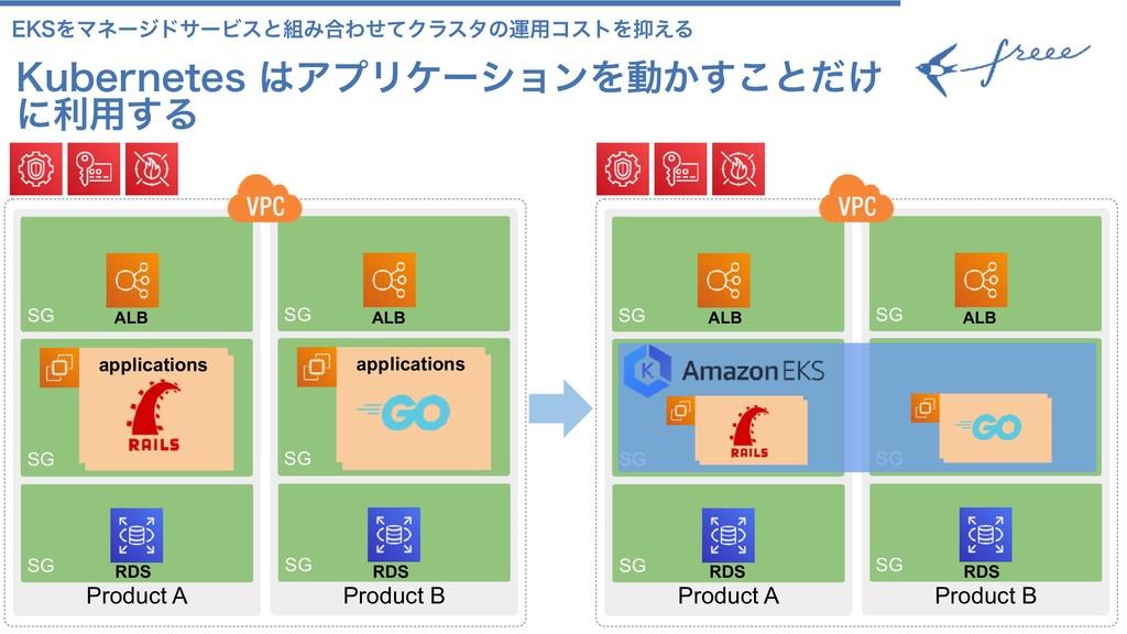 70 Product A SG SG SG Kubernetes node applicati...