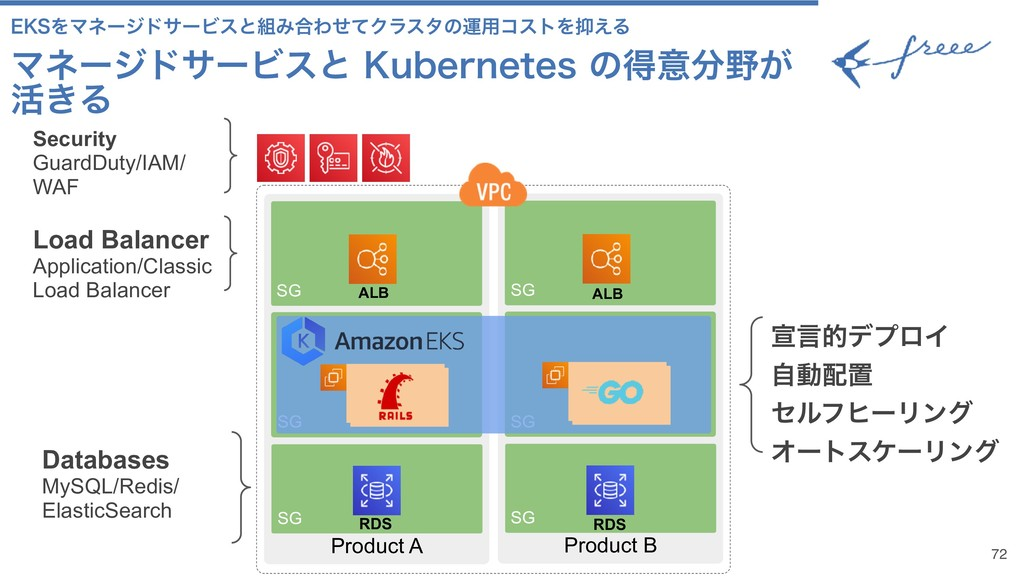 72 Product A SG Product B SG SG SG Kubernete s ...