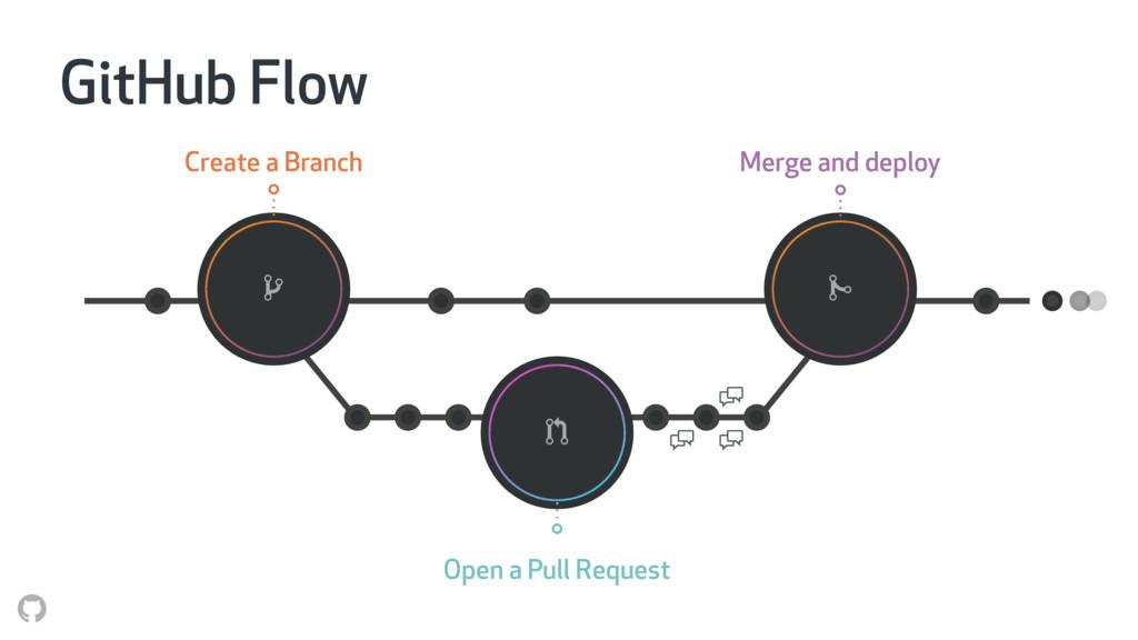 "GitHub Flow ! "" # $ $ $ Create a Branch Open a ..."