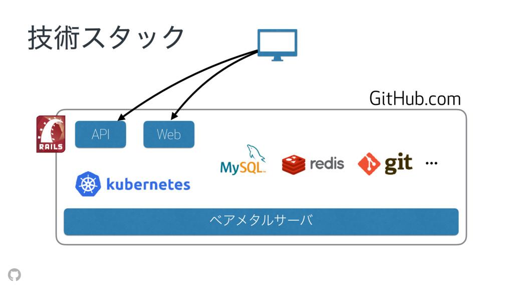ٕज़ελοΫ ϕΞϝλϧαʔό API Web … GitHub.com