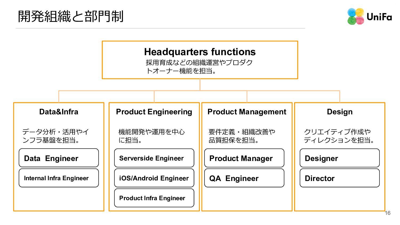 開発組織と部⾨制 Headquarters functions Data&Infra Prod...