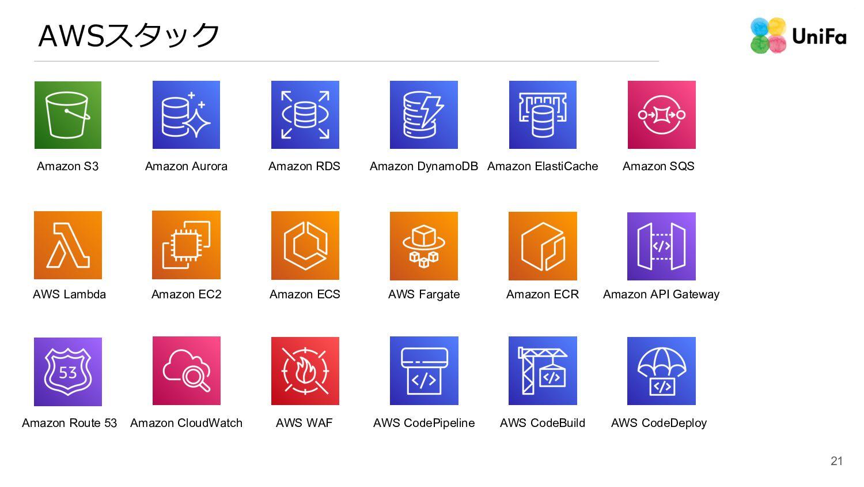 21 AWSスタック AWS Lambda Amazon S3 Amazon RDS Amaz...