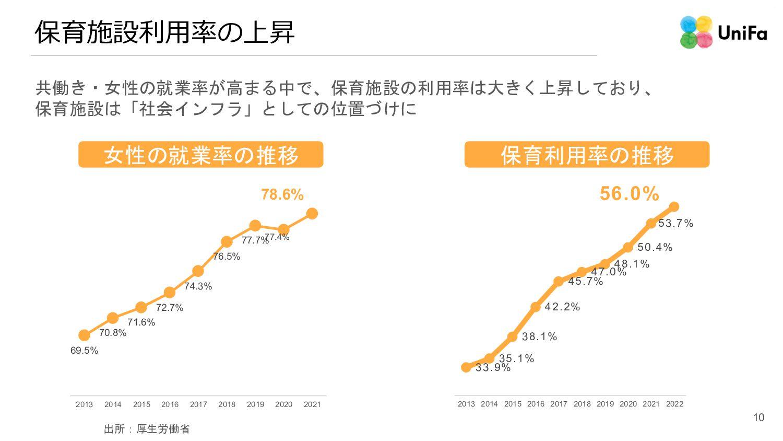 保育施設利⽤率の上昇 共働き・女性の就業率が高まる中で、保育施設の利用率は大きく上昇しており、...