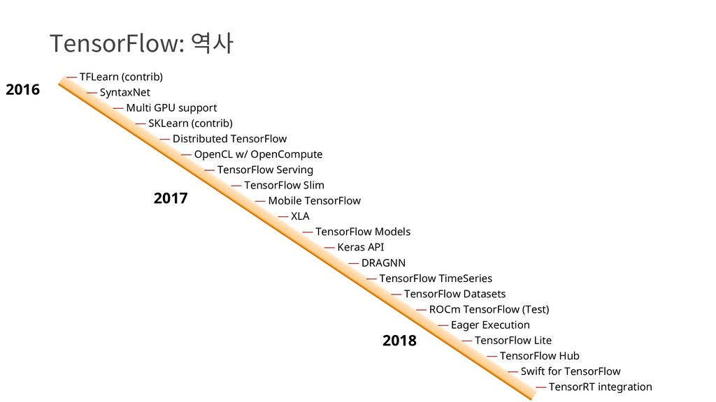 2016 2017 ⏤ TensorFlow Serving ⏤ Keras API ⏤ Ea...