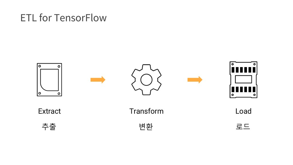 &5-GPS5FOTPS'MPX Transform Extract Load 추출 변환...