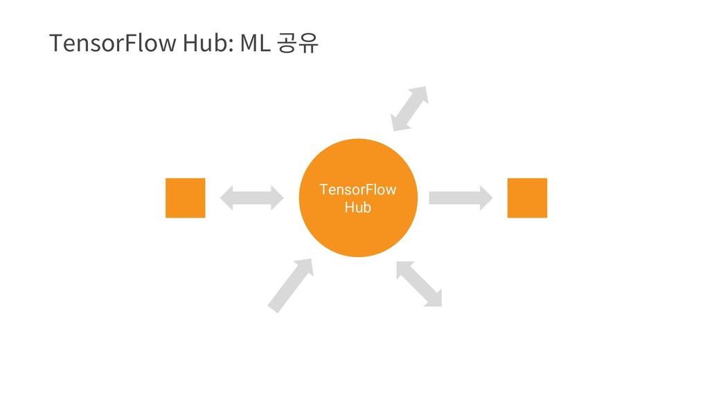 5FOTPS'MPX)VC.-뫃퓮 TensorFlow Hub