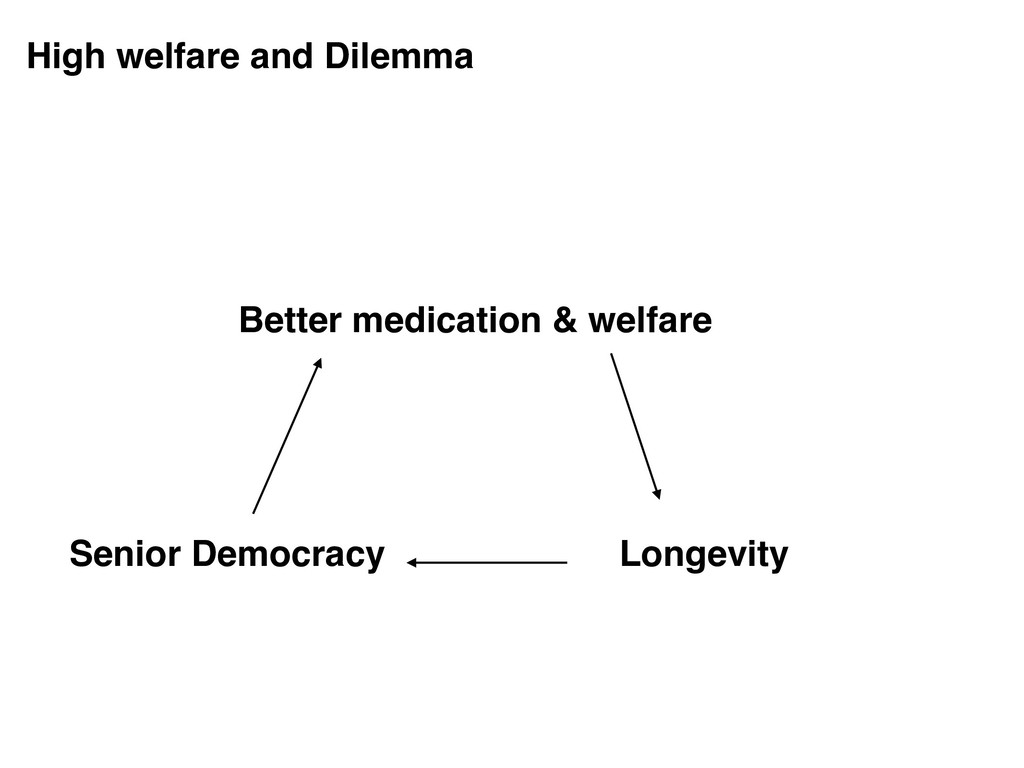High welfare and Dilemma Longevity Better medic...