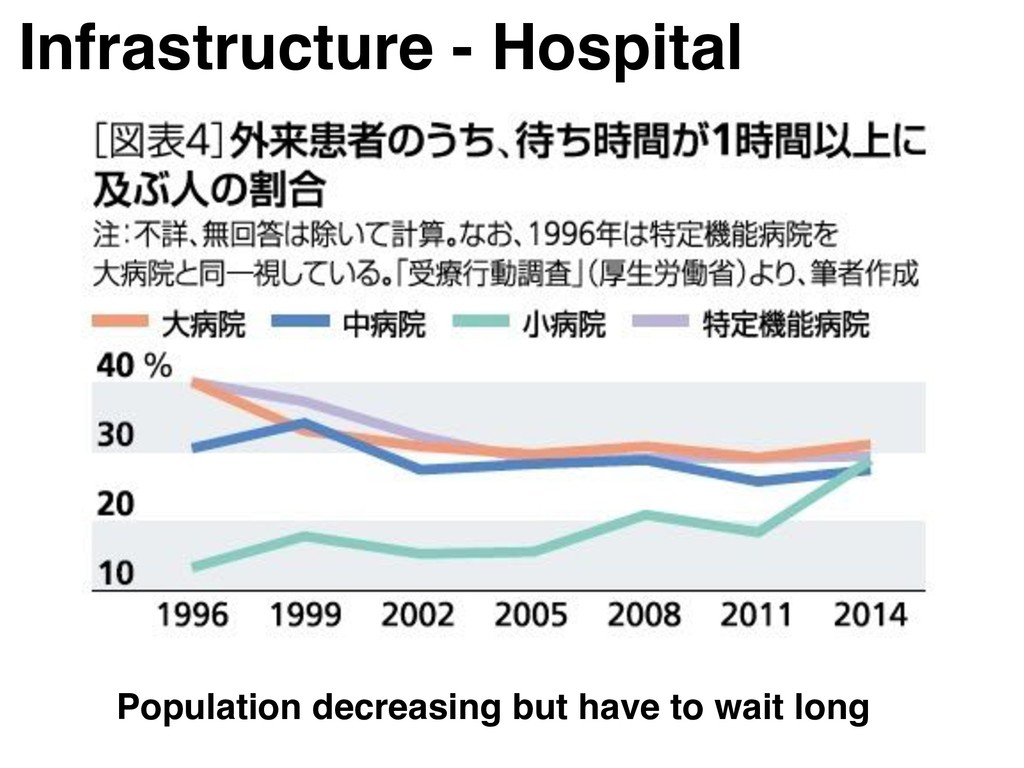 Infrastructure - Hospital Population decreasing...