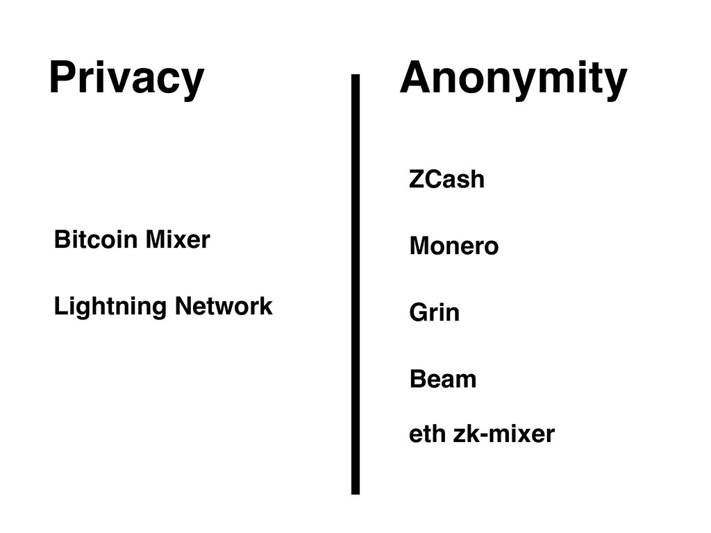 Anonymity Privacy Bitcoin Mixer ZCash Lightning...