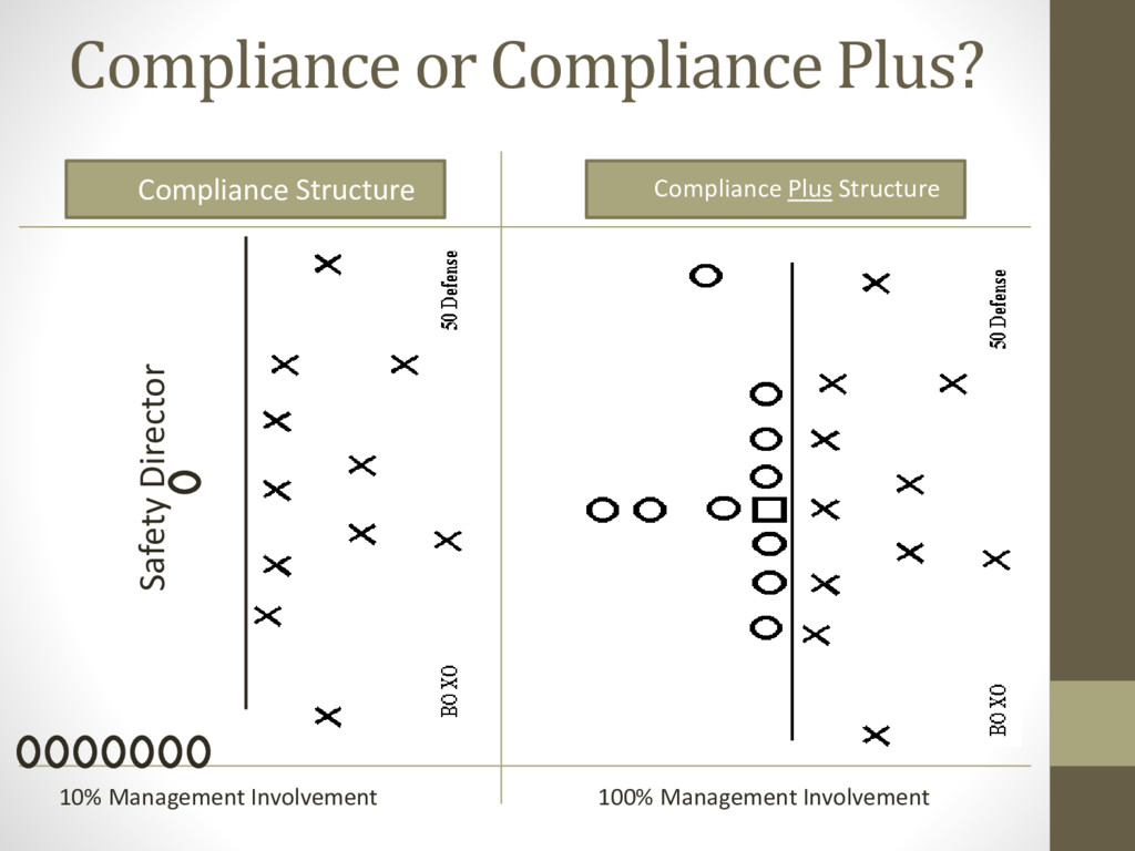 Compliance or Compliance Plus? • Compliance Str...