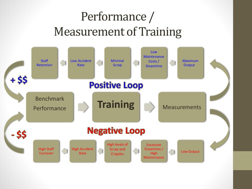 Performance / Measurement of Training Benchmark...