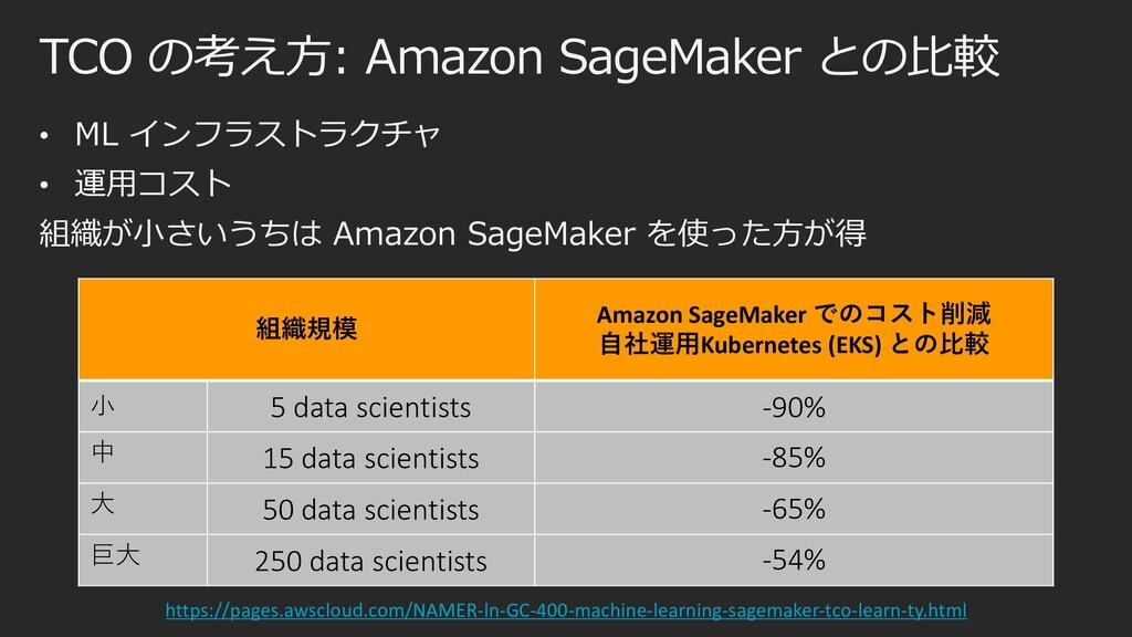 TCO の考え⽅: Amazon SageMaker との⽐較 • ML インフラストラクチャ...