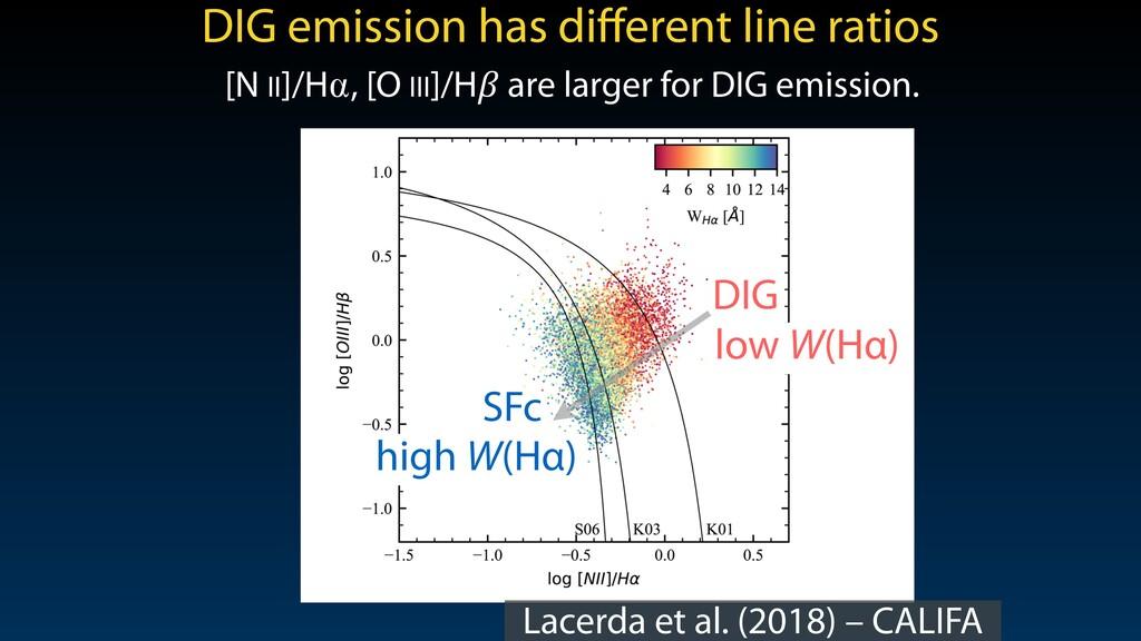 Lacerda et al. (2018) – CALIFA Figure 8. BPT di...