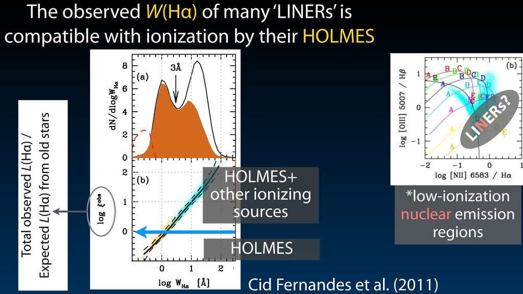 Cid Fernandes et al. (2011) Total observed L(Hα...