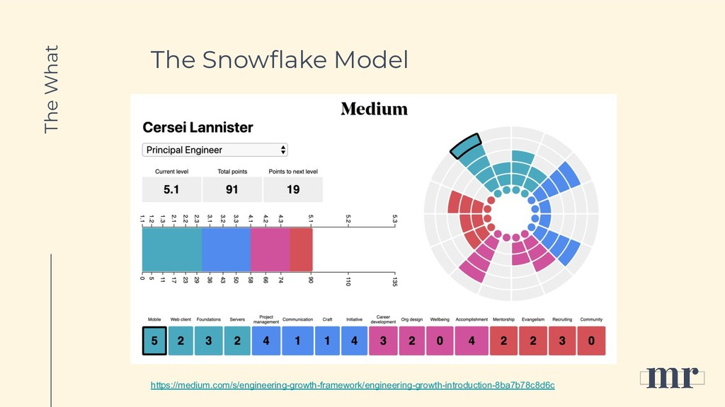 The Snowflake Model The What https://medium.com/...