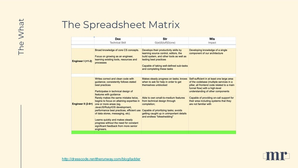The Spreadsheet Matrix The What http://dresscod...