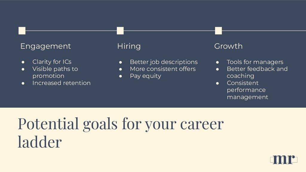 Potential goals for your career ladder Engageme...