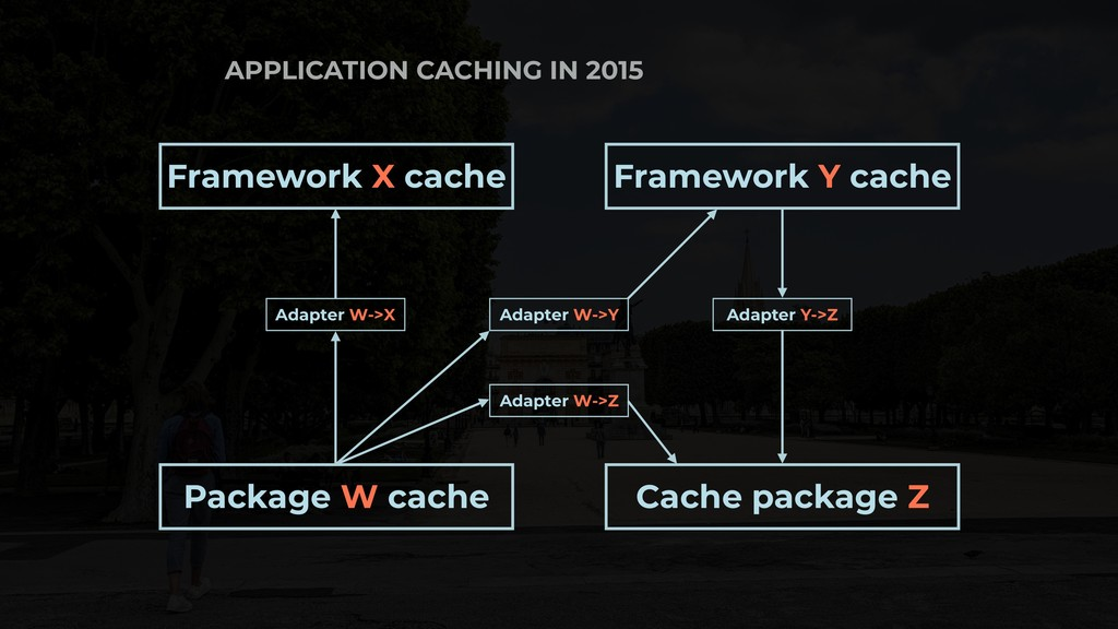 APPLICATION CACHING IN 2015 Framework X cache F...