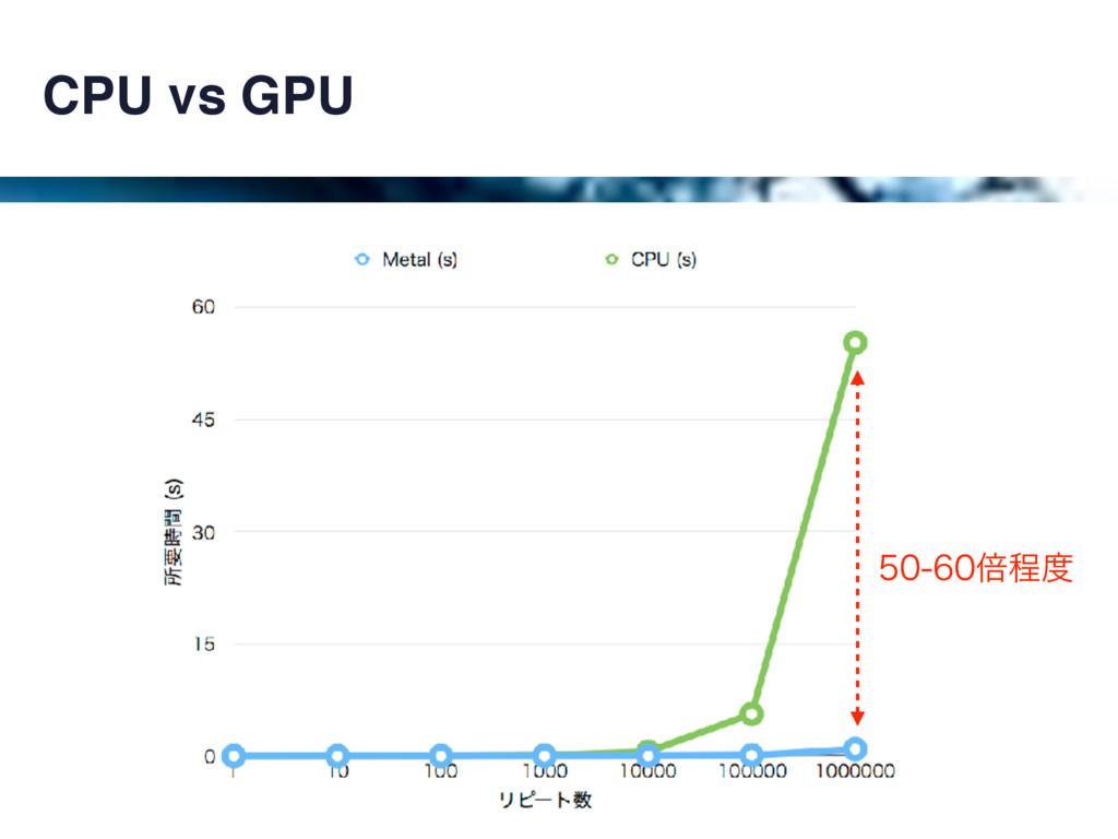 CPU vs GPU ഒఔ