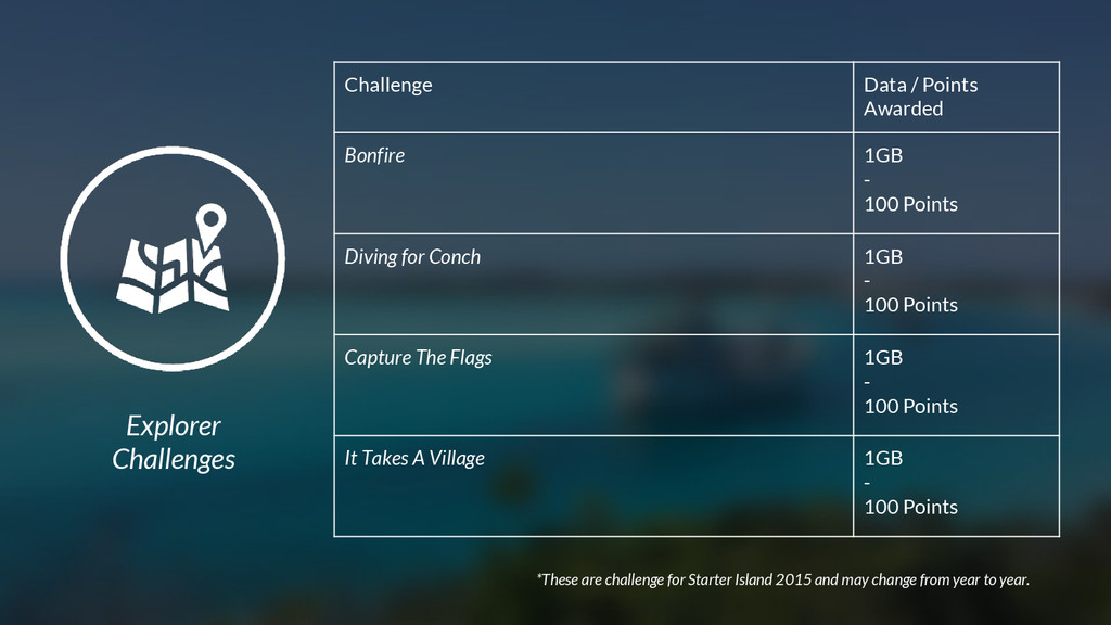 Explorer Challenges *These are challenge for St...
