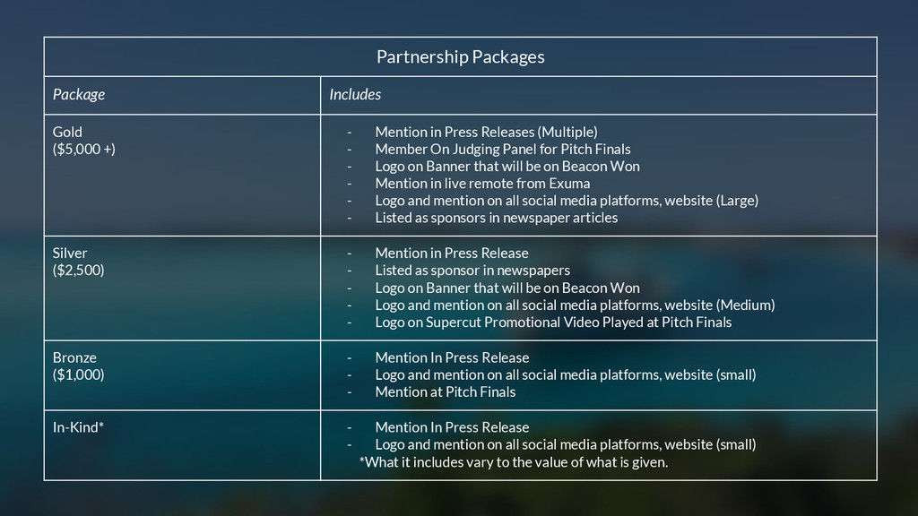 Partnership Packages Package Includes Gold ($5,...