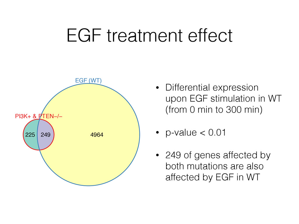 EGF treatment effect • Differential expression ...