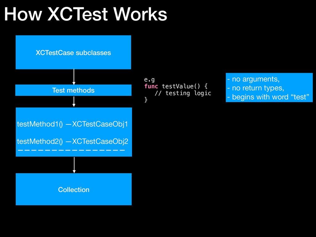 XCTestCase subclasses Test methods e.g func tes...
