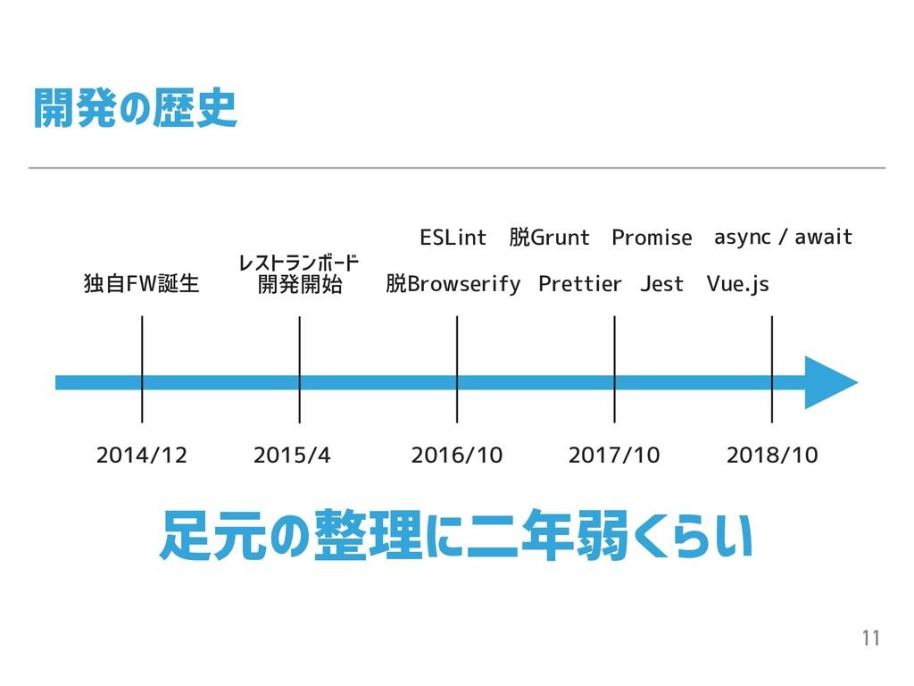 開発の歴史 11 2014/12 2016/10 2017/10 2018/10 2015/4...