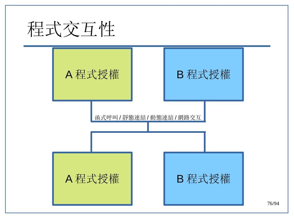 76/94 程式交互性 A 程式授權 B 程式授權 A 程式授權 B 程式授權 函式呼叫 / ...