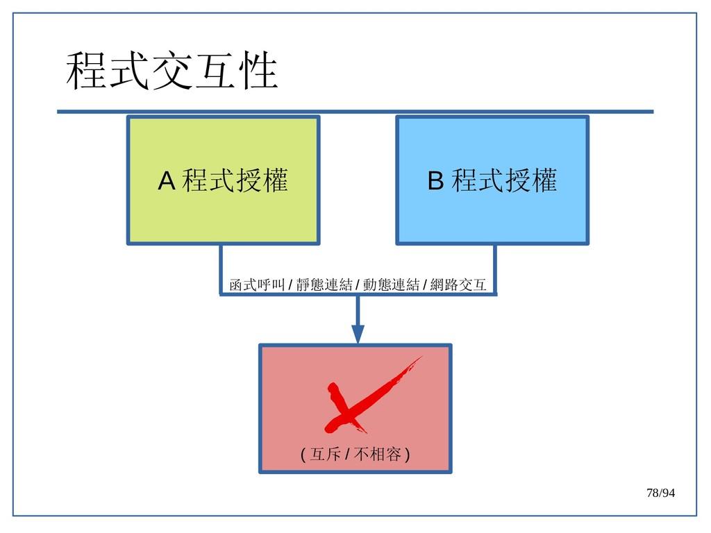 78/94 程式交互性 ( 互斥 / 不相容 ) A 程式授權 B 程式授權 函式呼叫 / 靜...