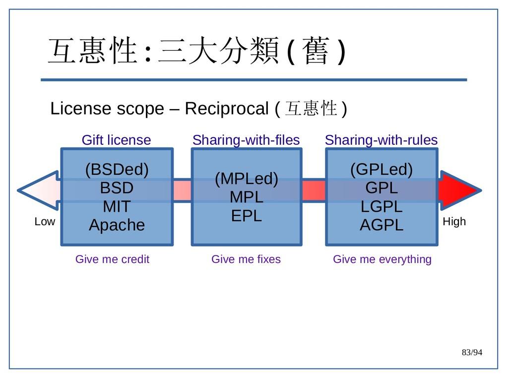83/94 互惠性 : 三大分類 ( 舊 ) License scope – Reciproc...