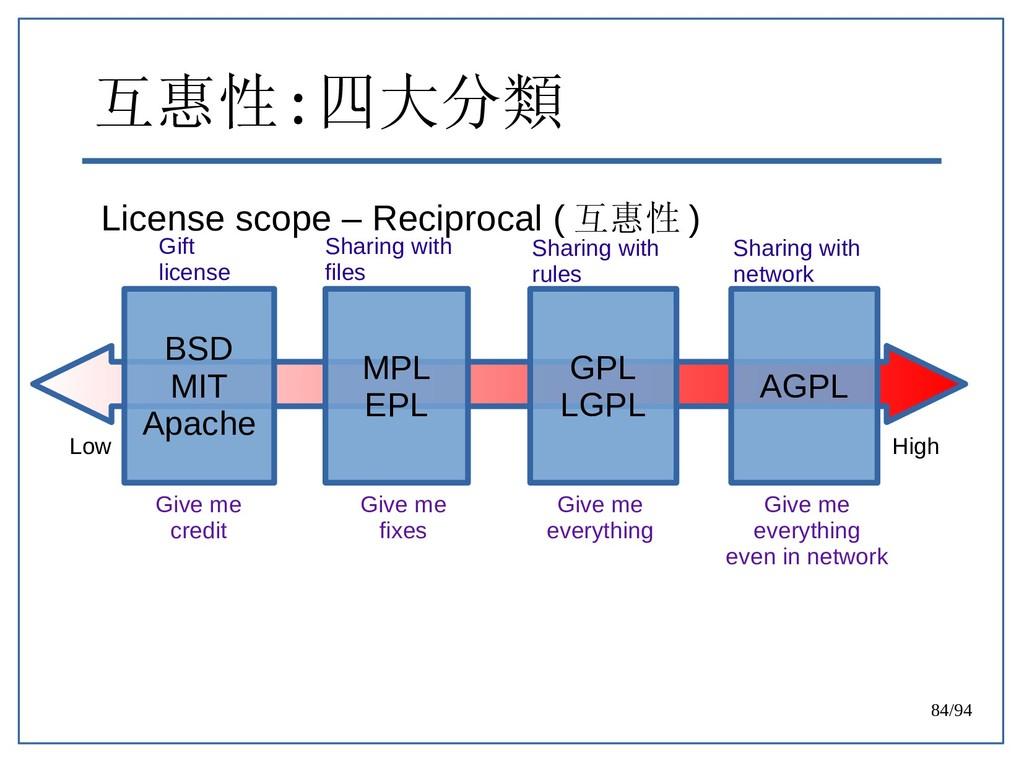 84/94 互惠性 : 四大分類 License scope – Reciprocal ( 互...