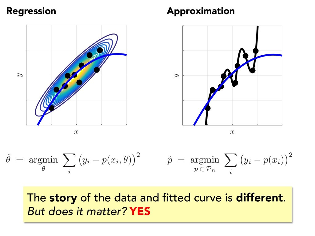 Regression Approximation x y x y The story of t...