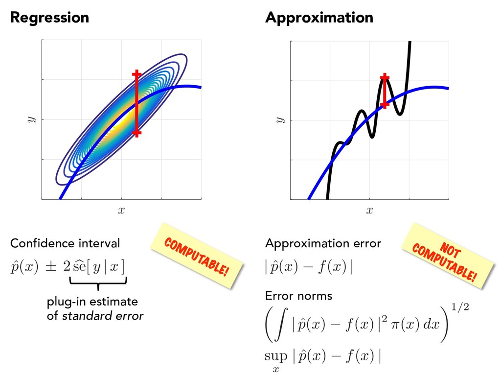 Regression Approximation x y x y Approximation ...