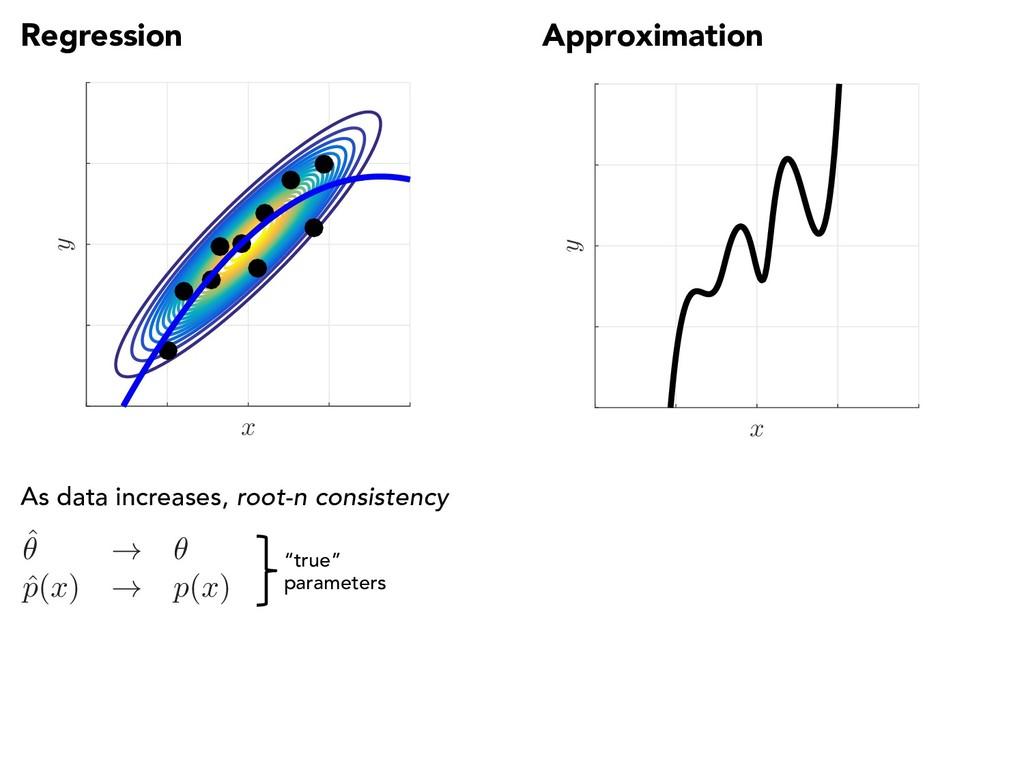 Regression Approximation x y x y As data increa...