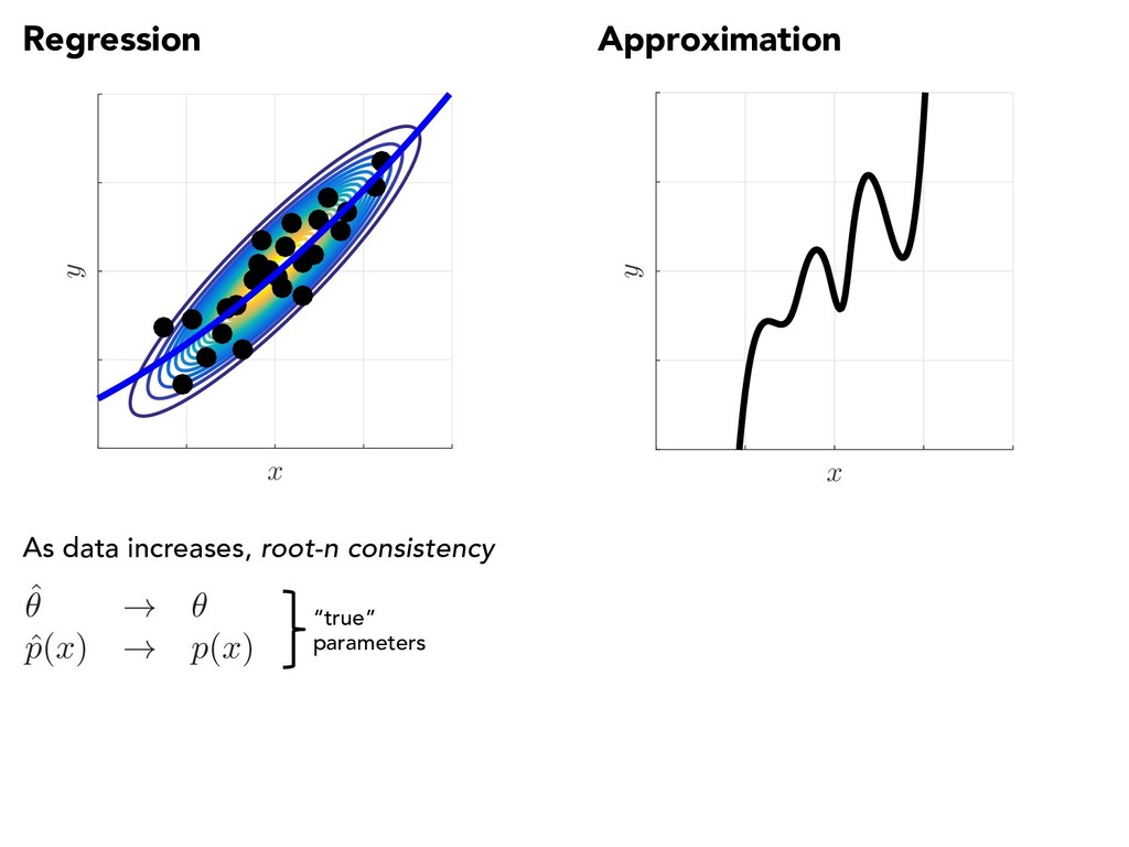 Regression Approximation x y x y ˆ ✓ ! ✓ ˆ p ( ...