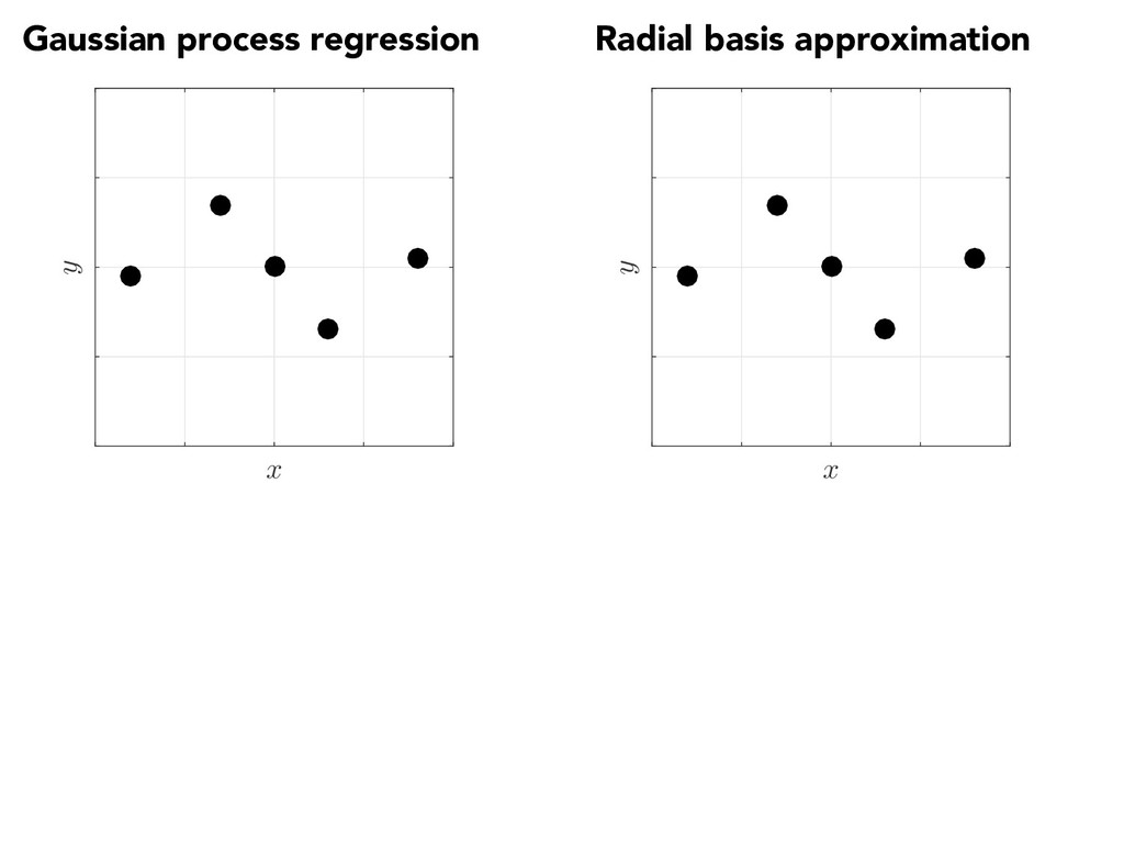 Gaussian process regression Radial basis approx...