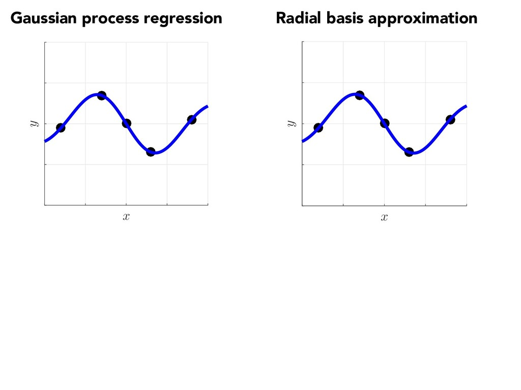 Radial basis approximation x y Gaussian process...