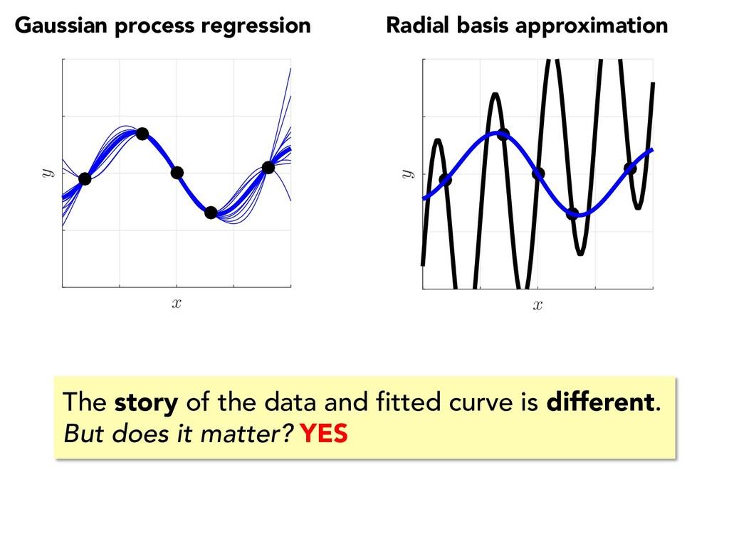 Radial basis approximation Gaussian process reg...