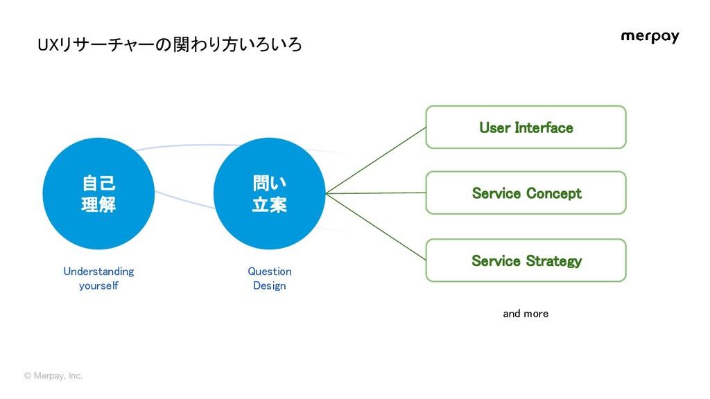 自己 理解 問い 立案 User Interface Service Concept...