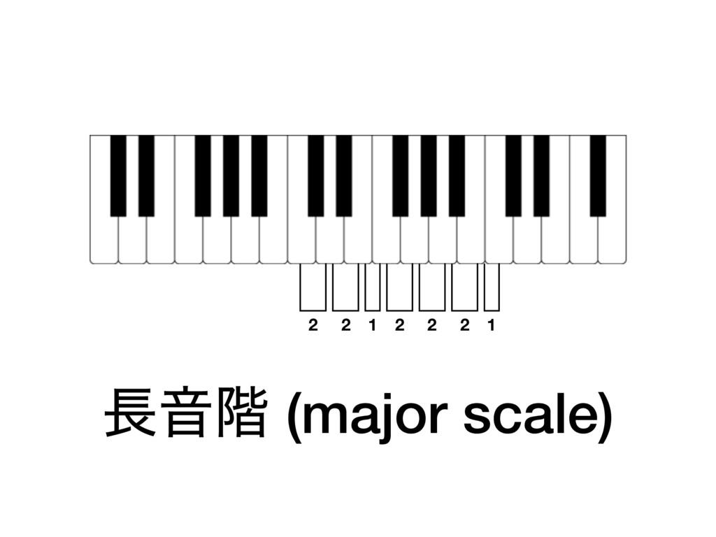 Ի֊ (major scale) 2 2 2 2 2 1 1