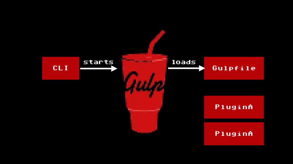 CLI Gulpfile PluginA PluginA loads starts