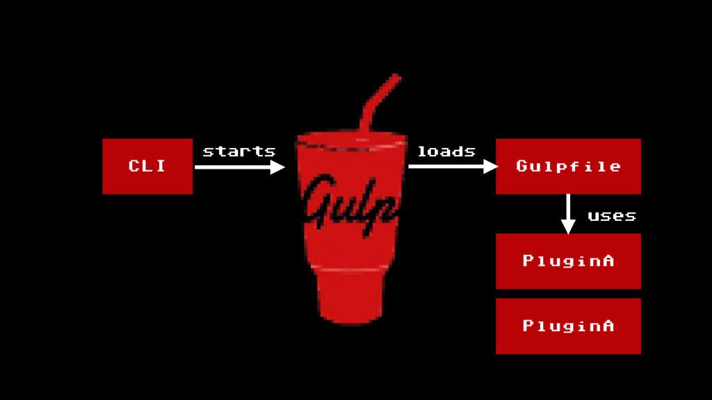 CLI Gulpfile PluginA PluginA loads starts uses